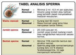 tabel analisis sperma